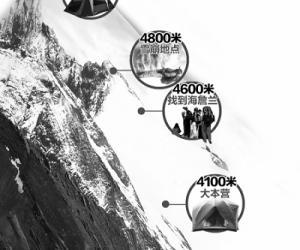 10月2日:两山友攀登岷山雪宝顶遭遇雪崩1死1伤